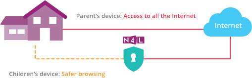 N4l Safety