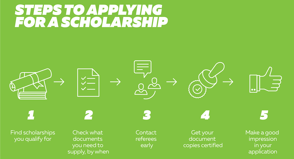 Steps To Applying For A Scholarship